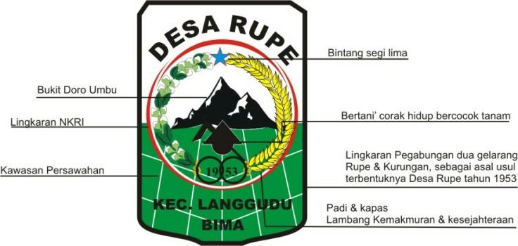 Makna Logo Desa Rupe